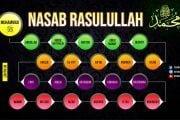 MENGENAL NASAB NABI MUHAMMAD ﷺ