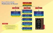 BAGAN POHON KITAB MUKHTASHOR AL-MUZANI